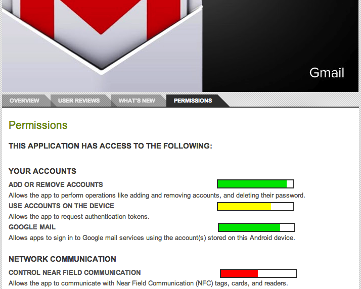 Modified permissions page